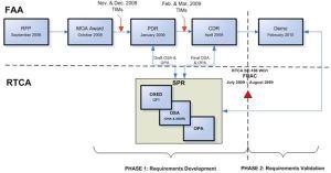 FAA/RTCA diagram