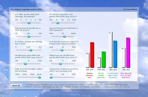 Airspace capacity estimator - 2030